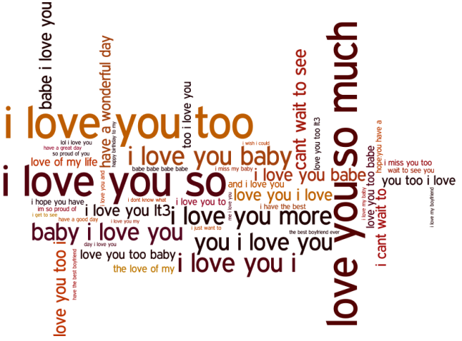 Word cloud of the 4-grams from messages exchanged between users before breakup.