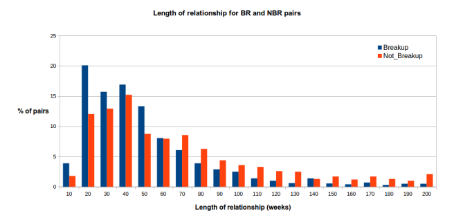 Length of relationships (in weeks) for pairs of users who breakup (blue) vs. those who dont breakup (red).
